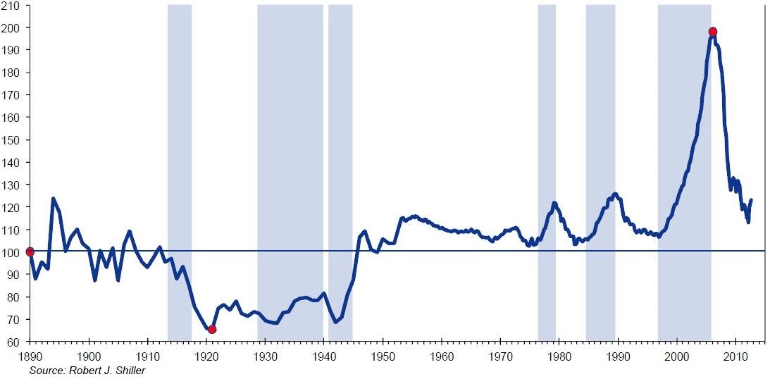 Shiller index