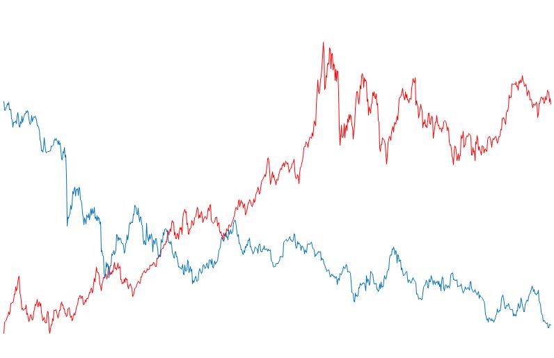Zlatý boom a zlatý pád v jednom grafu