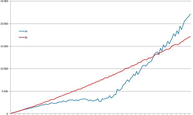 Levnější akcie celkovým výnosem v závěru převáží dražší, zdánlivě výnosnější akcii